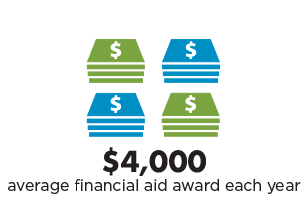 average student receives $4000 in financial aid/year at South Seattle College