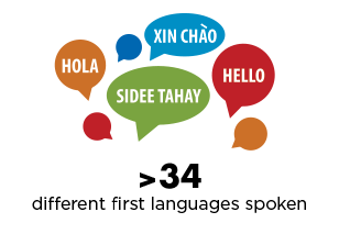 over 34 different first languages spoken on campus at South Seattle College