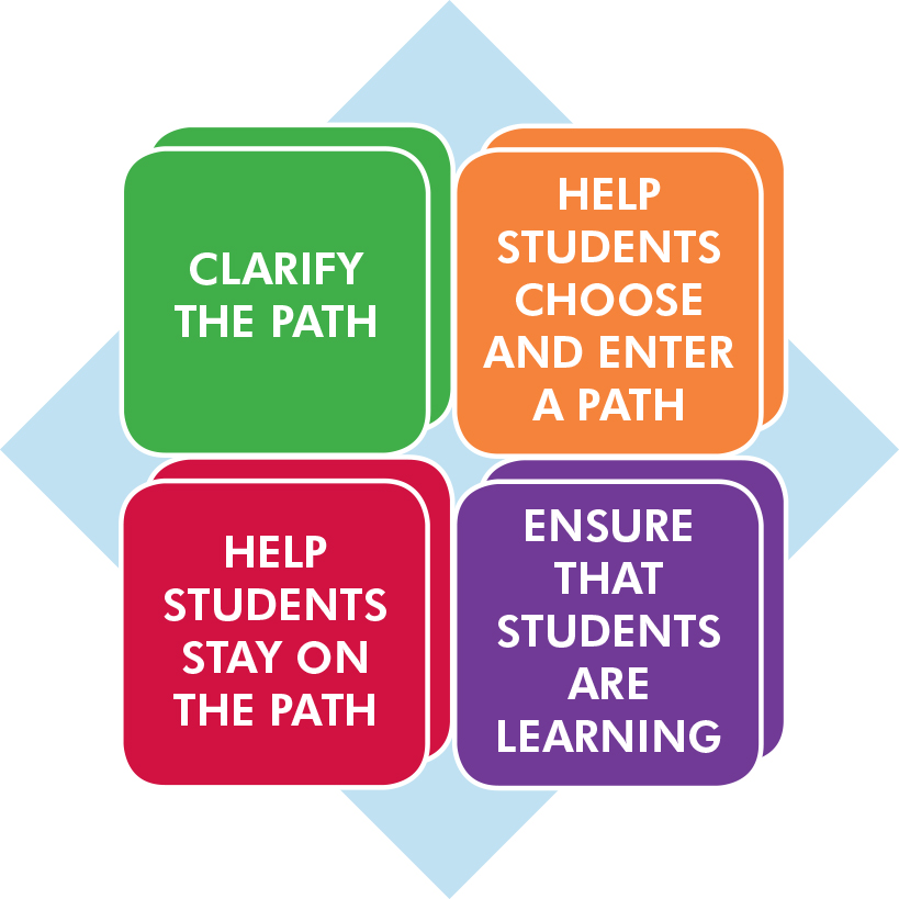 Guided Pathways Overview